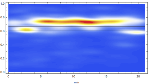 Heat map of mean eyeline height over time in The Big Bang Theory
