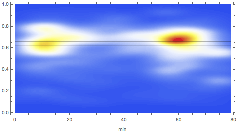 Heat map of mean eyeline height over time in The General