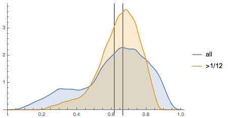Eyeline height distributions for 100,000 selfies from Instagram