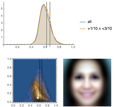 Eyeline height PDF, bivariate PDF, and the average face for female members