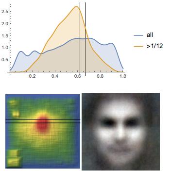 Eyeline height PDF, face position heat map, average face for Marvel