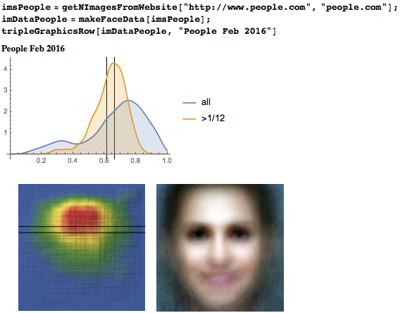 Eyeline height distribution, heat map, and average face from People