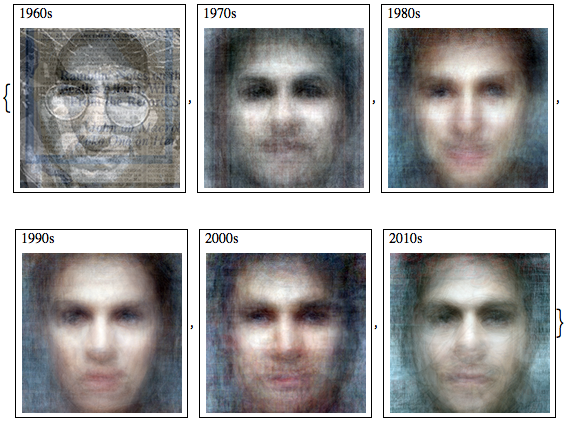 Average faces by decade from Rolling Stone magazine