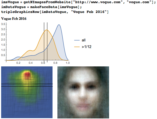 Eyeline height distribution, heat map, and average face from 1,000 images from Vogue