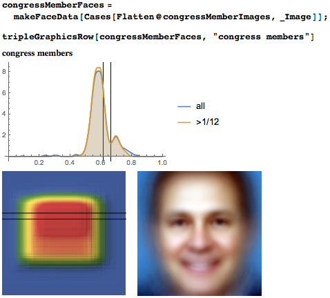Eyeline height distribution, heat map, and average face for memebers of Congress