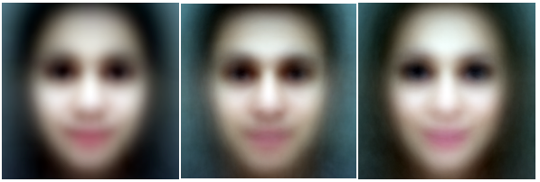 xAverage of all selfie faces (left), average of male selfie faces (middle), average of female selfie faces (right)