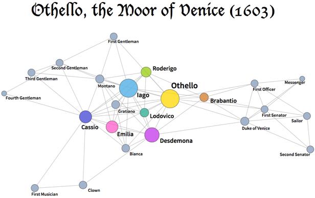 Othello social network graph