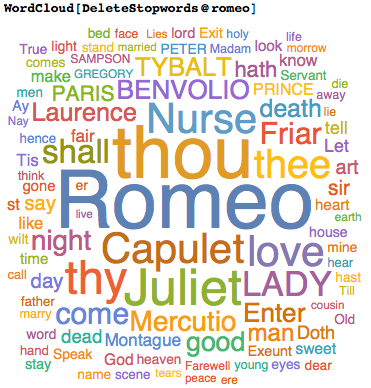Romeo and Juliet word cloud