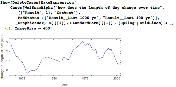 Change in the length of a day over time