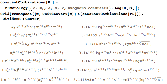Forming pi out of fundamental constant products