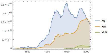 How often the words kilogram, kilometer, and kilohertz appear in books