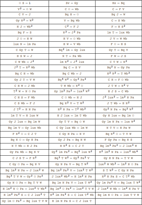 List of the dimensional relations between the derived units