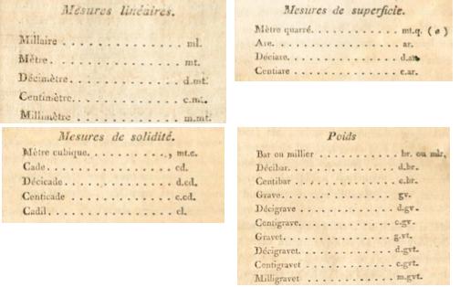 Excerpts of original proposals from 1794