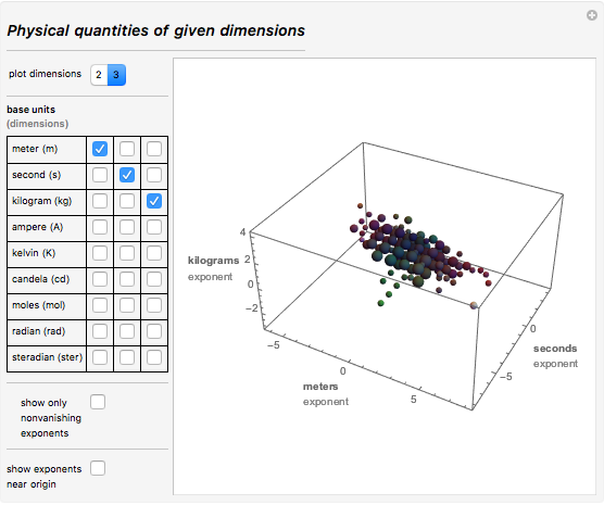 Physical quantities of given dimensions