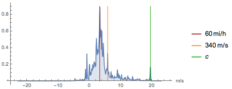 Probability distribution of speed values used by people