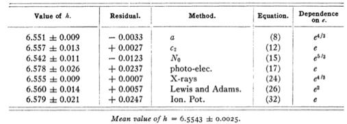 Various measurements of the Planck constant