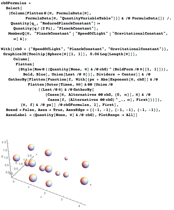 Visualization of formulas that contain c^alpha-h^beta-G^gamma in the exponant space of alpha-beta-gamma