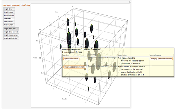Graphical visualization of the physical quantities that are measured by the most common measurement devices