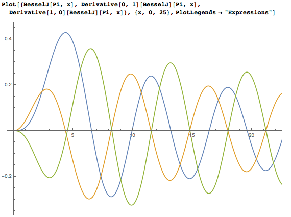 Bessel J and its first two derivatives at v=Pi