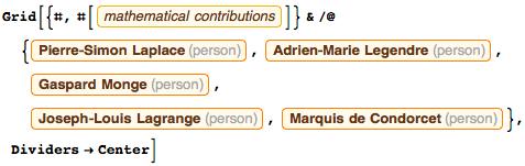 Monge, Lagrange, Laplace, Legendre, and Condorcet's contributions to mathematics