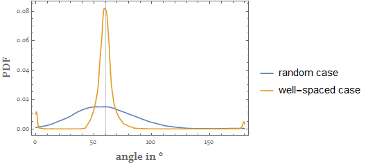Graphing the distribution of the interior angles of the cells in the meshes