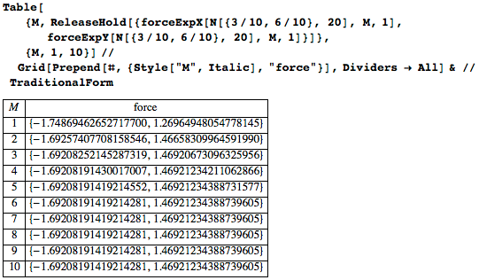 Truncation at around 5 terms gives about 17 correct digits for the force