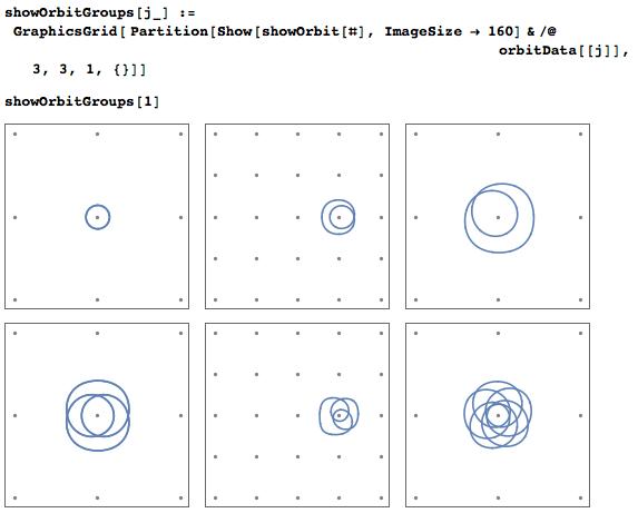 Orbits around a single point mass