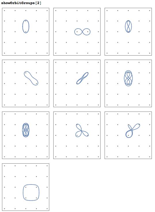 Orbits around two point masses