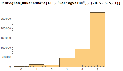 Histogram of rating value