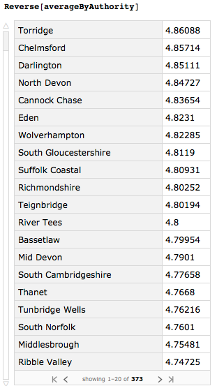 Grouping data by the local authority that collected it, starting with the best rating