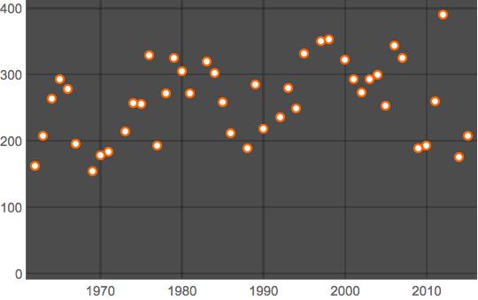 Song length graph