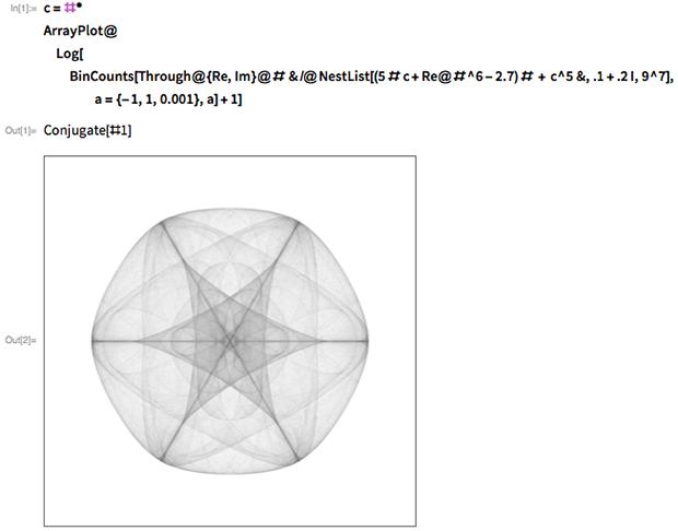 Symmetry in Chaos