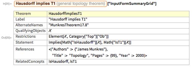 """Entity[""""GeneralTopologyTheorem"""",    """"HausdorffImpliesT1""""][""""InputFormSummaryGrid""""]"""