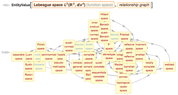 EntityValue[Lebesgue space L2(Rn, dxn)(function space), relationship graph]