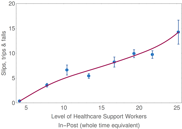 Level of Healthcare Support Workers In-Post