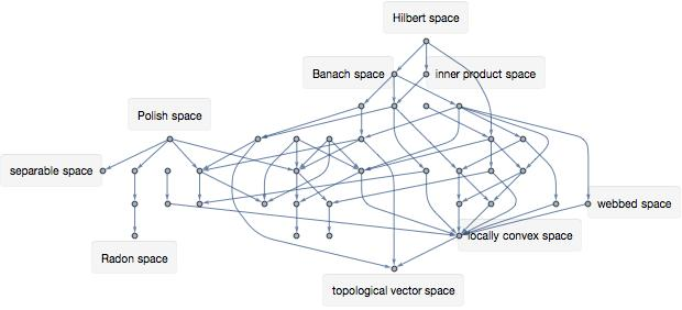 Graph of relationships between spaces