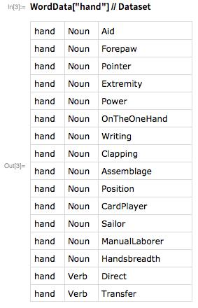 "WordData[""hand""]//Dataset"
