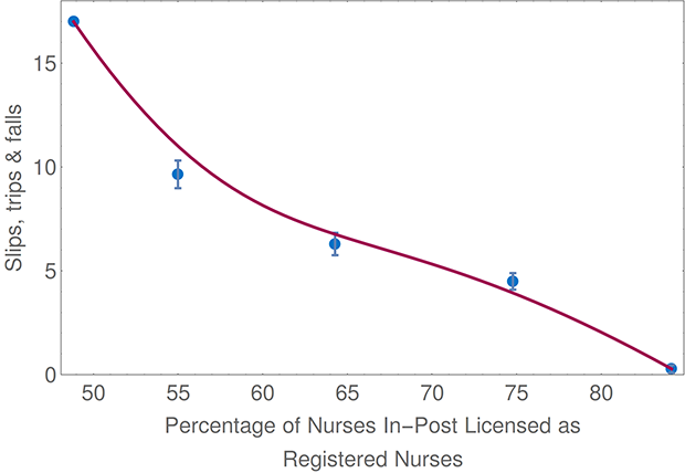 Percentage of Nurses In-Post Licensed as Registered Nurses