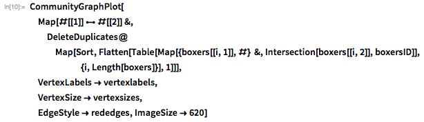 CommunityGraphPlot[  Map[#[[1]] <-> #[[2]] &,    DeleteDuplicates@    Map[Sort,      Flatten[Table[       Map[{boxers[[i, 1]], #} &,         Intersection[boxers[[i, 2]], boxersID]], {i, Length[boxers]}],       1]]],  VertexLabels -> vertexlabels,  VertexSize -> vertexsizes,  EdgeStyle -> rededges, ImageSize -> 620]