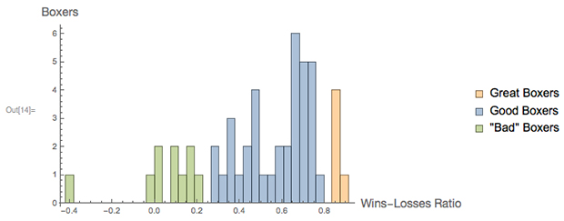 """wins = Values@Normal@dataset[All, """"wins""""]; losses = Values@Normal@dataset[All, """"losses""""]; draws = Values@Normal@dataset[All, """"draws""""];  Histogram[FindClusters[(wins - losses)/totalfights], {0.038},  AxesLabel ->    Map[Style[#, FontFamily -> """"Helvetica Neue"""",       FontSize -> 14] &, {""""Wins-Losses Ratio"""", """"Boxers""""}],  ChartLegends -> {""""Great Boxers"""", """"Good Boxers"""", """"\""""Bad\"""" Boxers""""},   ImageSize -> 500]"""