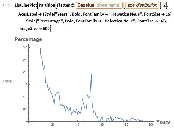 "ListLinePlot[  Partition[   Flatten@Entity[""GivenName"", {""Cassius"", ""UnitedStates"", ""male""}][     EntityProperty[""GivenName"", ""GivenNameDistribution""]], 2],   AxesLabel -> {Style[""Years"", FontFamily -> ""Helvetica Neue"",      FontSize -> 16],     Style[""Percentage"", FontFamily -> ""Helvetica Neue"",      FontSize -> 16]}, ImageSize -> 500]"