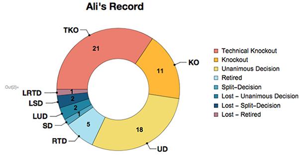 Ali's Record