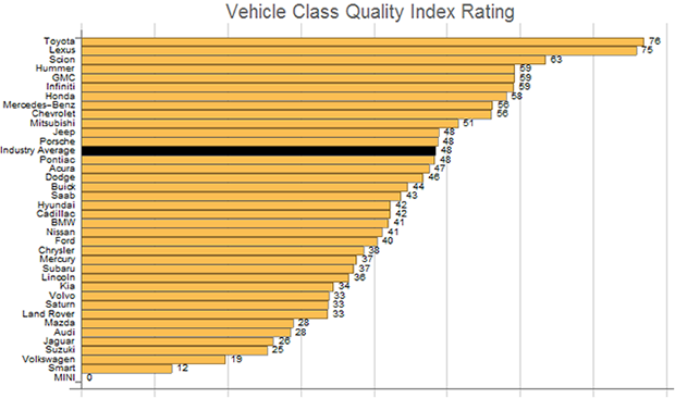 Vehicle Class Quality Index Rating