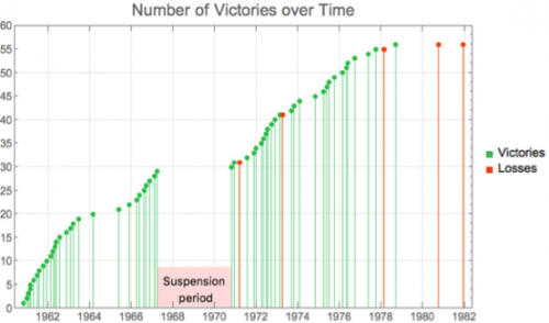 Number of victories over time