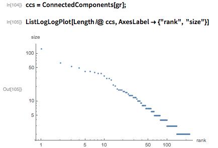 ccs = ConnectedComponents[gr];
