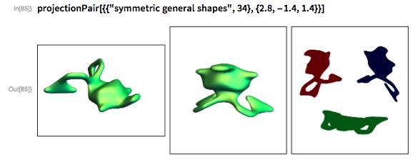 """projectionPair[{{""""symmetric general shapes"""", 34}, {2.8, -1.4, 1.4}}]"""