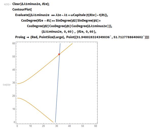 Clear[\[CapitalDelta]\[Lambda]1minus2e, \[Theta]2e]; ContourPlot[  Evaluate[{\[CapitalDelta]\[Lambda]1minus2e  == \[Lambda]2e - \ \[Lambda]1 + \[Omega]Capitale (t[\[Theta]2e ] - t[\[Theta]1]),     CosDegree[\[Theta]2e - \[Theta]1] ==      SinDegree[\[Phi]2] SinDegree[\[Phi]1] +       CosDegree[\[Phi]2] CosDegree[\[Phi]1] CosDegree[\[CapitalDelta]\ \[Lambda]1minus2e ] }],                                               {\[CapitalDelta]\ \[Lambda]1minus2e, 0, 60 }  , {\[Theta]2e, 0, 60 },   Prolog -> {Red, PointSize[Large],     Point[{31.948028324349036`, 51.7127788640602`}]}]