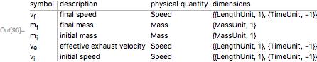 """FormulaData[""""RocketEquation"""", """"QuantityVariableTable""""]"""