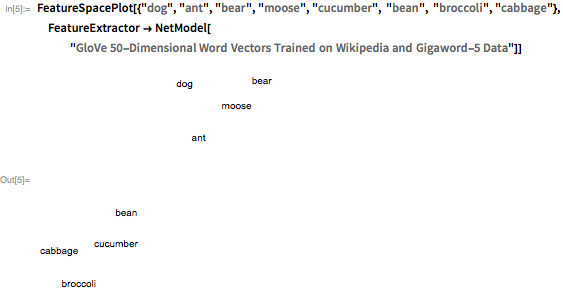 "FeatureSpacePlot[{""dog"", ""ant"", ""bear"", ""moose"", ""cucumber"", ""bean"",    ""broccoli"", ""cabbage""},   FeatureExtractor ->    NetModel[""GloVe 50-Dimensional Word Vectors Trained on Wikipedia \ and Gigaword-5 Data""]]"