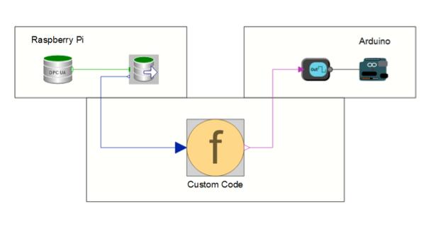 SystemModeler OPCUA Arduino custom mode map
